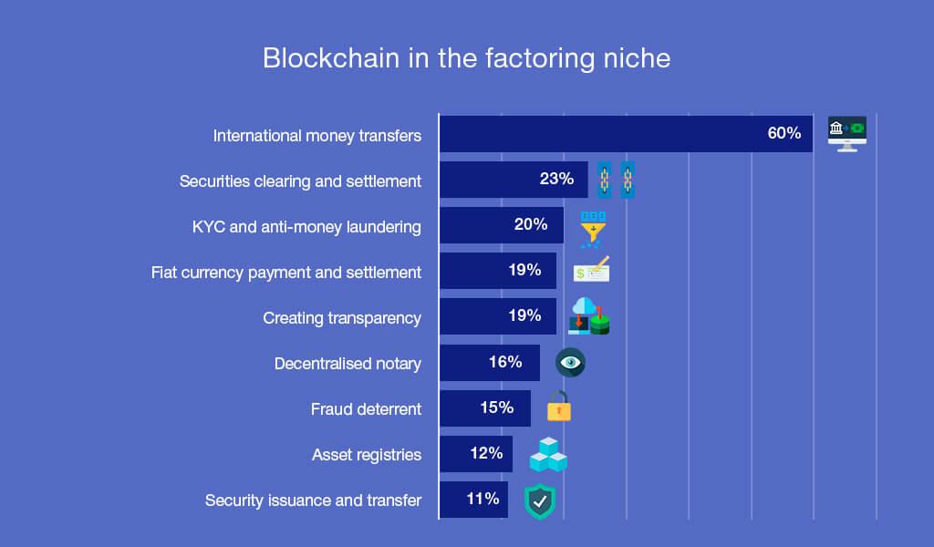 Blockchain in Factoring statistics