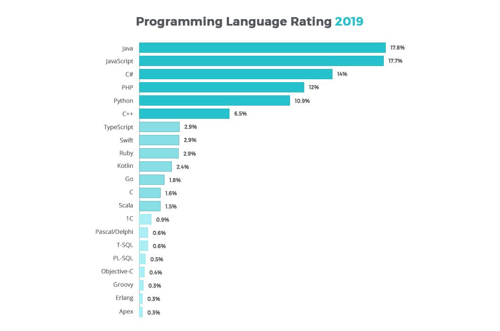 Ukrainian Software Developers info