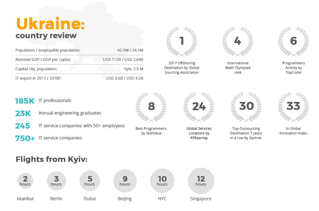 Ukrainian Software Developers stats