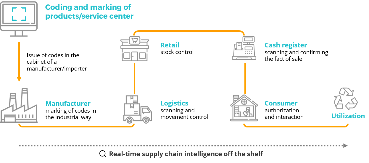 Blockchain-based track & trace system for goods lifecycle management scheme