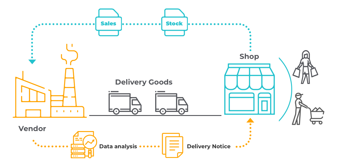How Big Data Analytics Helps Reduce Supply Chain Management Costs