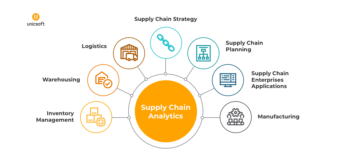 How Big Data Analytics Helps Reduce Supply Chain Management Costs 2