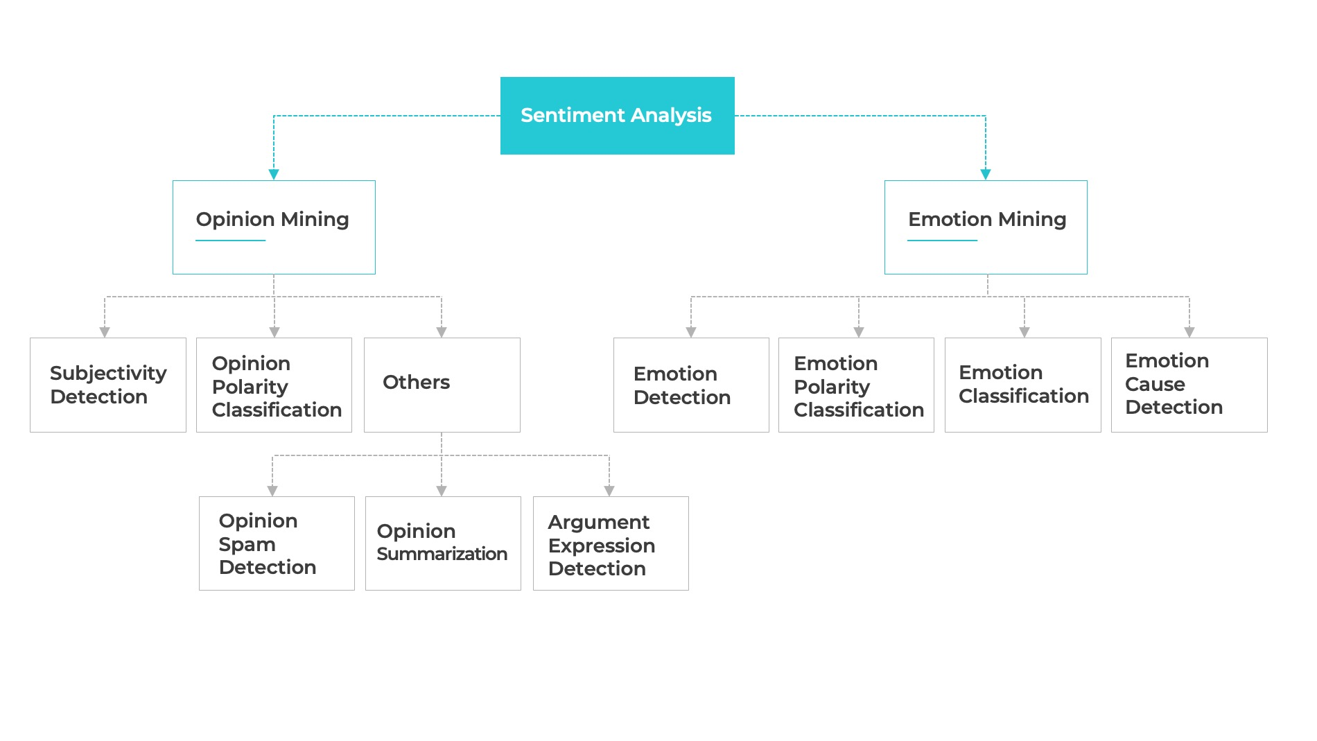 Sentiment Analysis and Machine Learning A Perfect Match for Improved Marketing Strategy 1