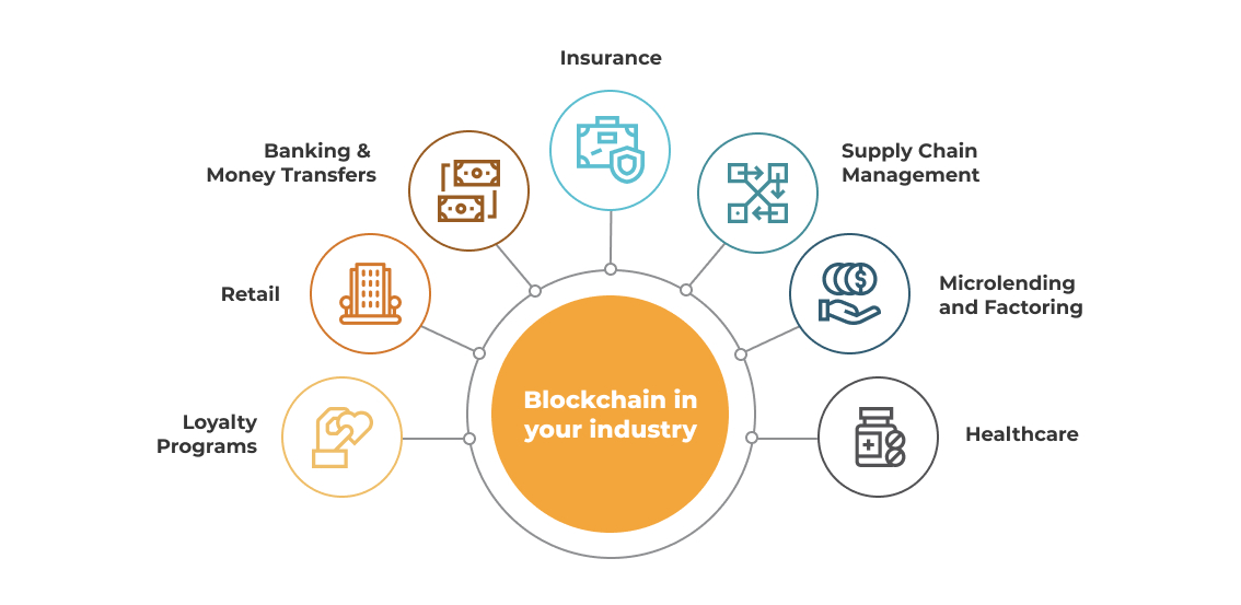 Blockchain in your industry