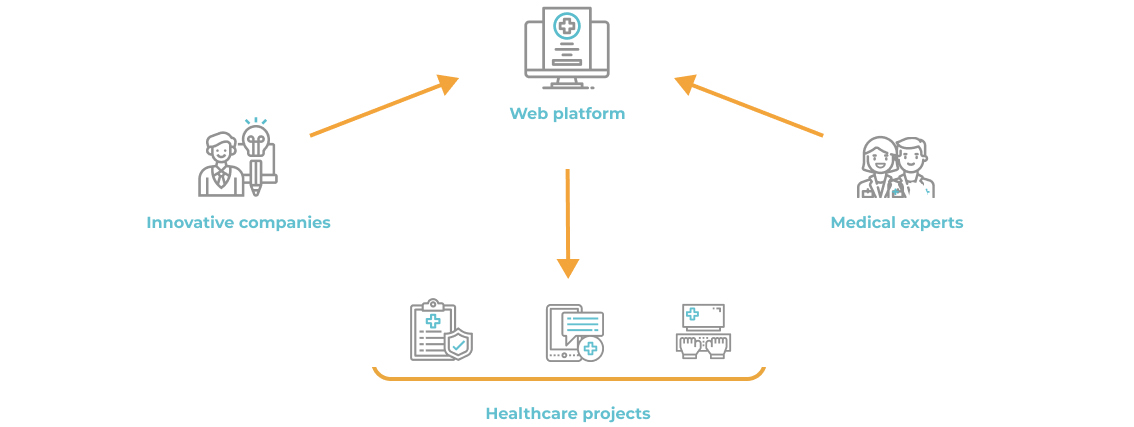 A healthcare network that helps innovative companies and medical experts benefit from cooperating