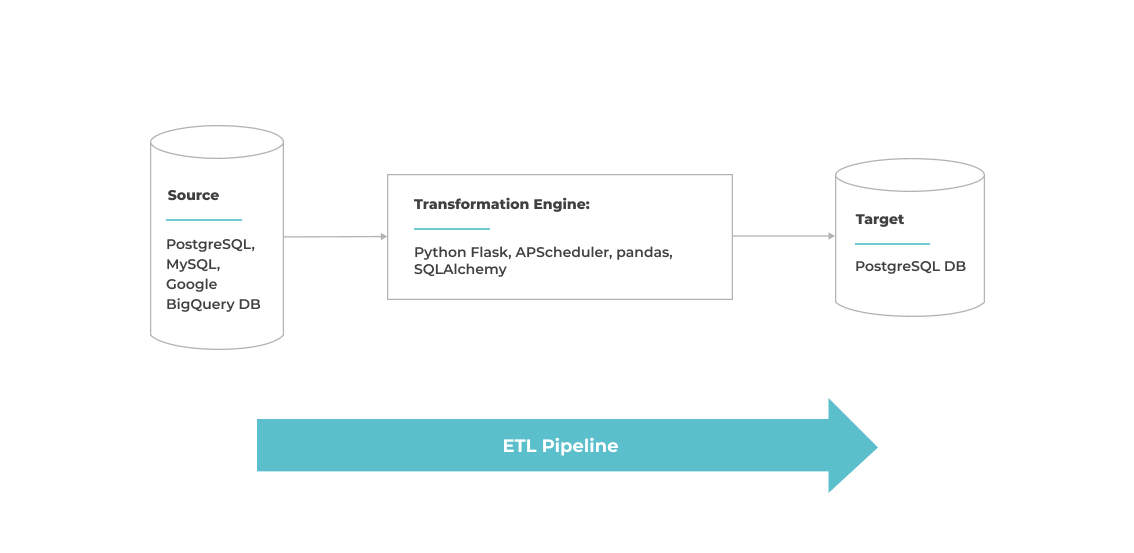 ETL Pipeline for crypto analytics that drive data-based decisions